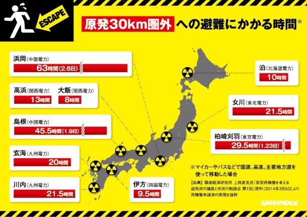 Source: Greenpeace Japan