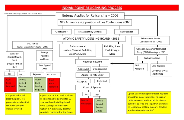 Graphic Indian Point Relicensing Process PDF