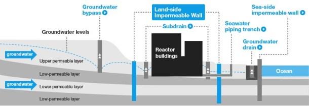 fukushima-daiichi-ice-wall-tepco
