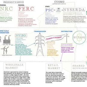 New York State EnergySystem