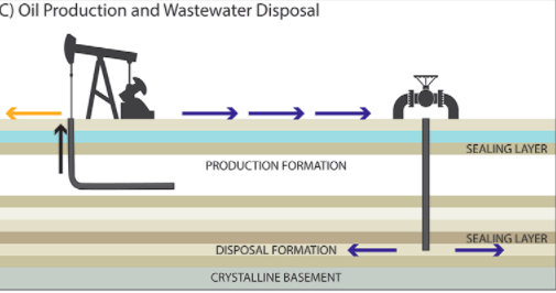 fracking-and-disposal